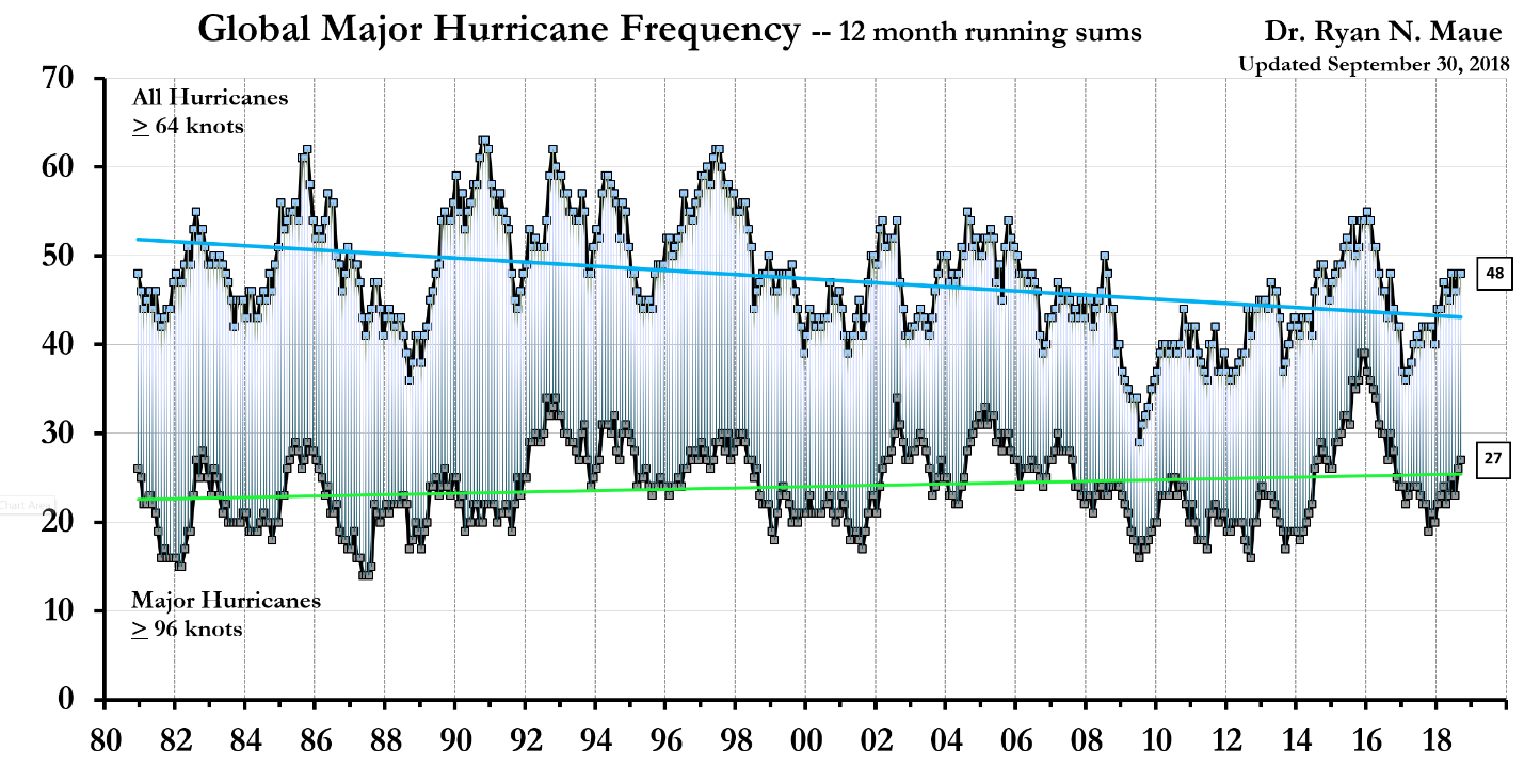 http://policlimate.com/tropical/global_major_freq.png
